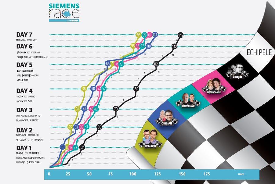 Siemens Race 2012