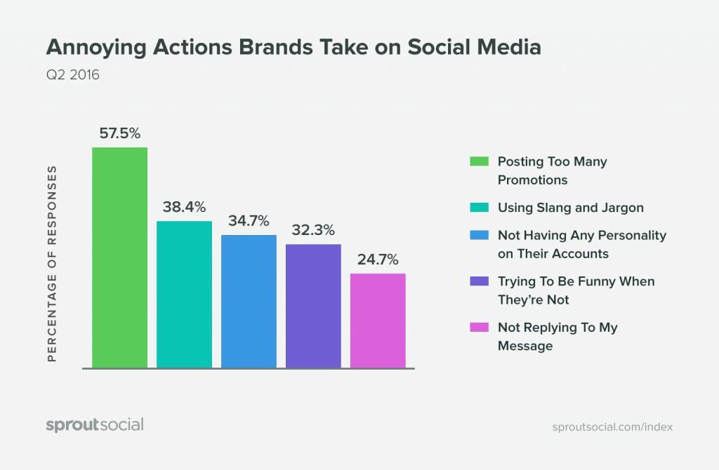 Cele mai enervante lucruri pe care brandurile le fac pe social media (2016 Q2)