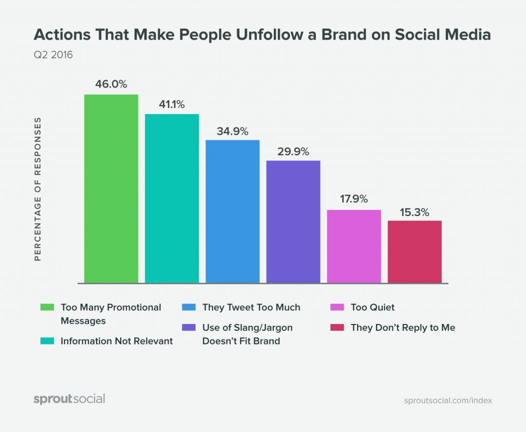 De ce oamenii dau unfollow brandurilor pe social media (2016 Q2)